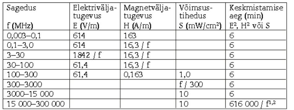 Eestis kehtivad elektromagnetvälja piirnomid (Töökeskkonna füüsikaliste ohutegurite piirnormid ja ohutegurite parameetrite mõõtmise kord)